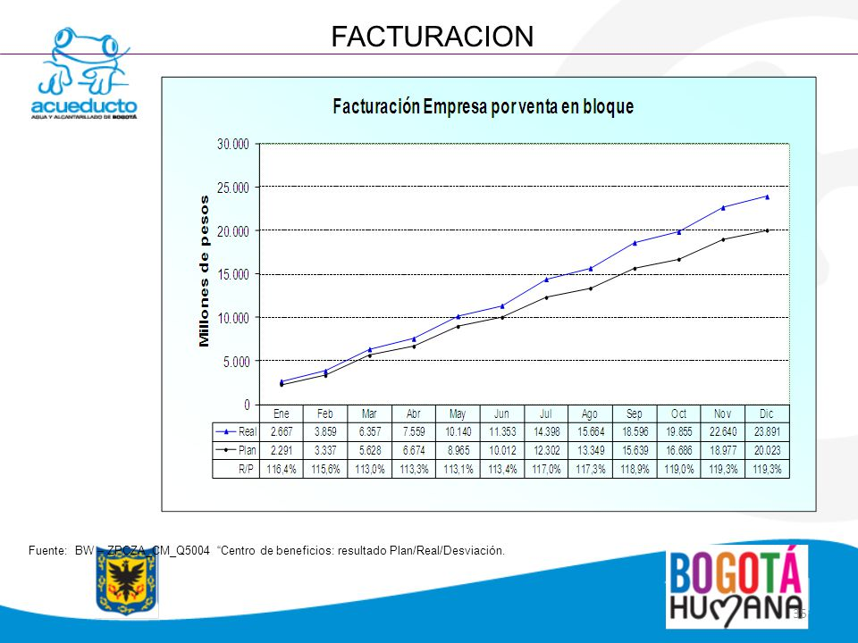 FACTURACION Fuente: BW – ZPCZA_CM_Q5004 Centro de beneficios: resultado Plan/Real/Desviación.