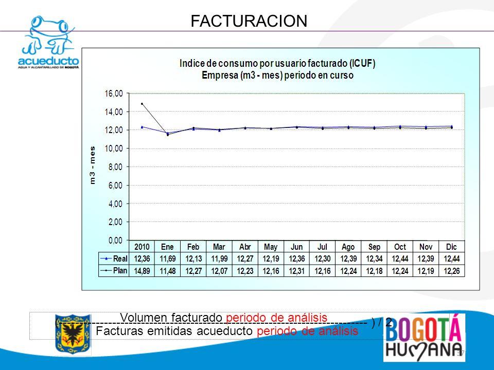 FACTURACION Volumen facturado periodo de análisis