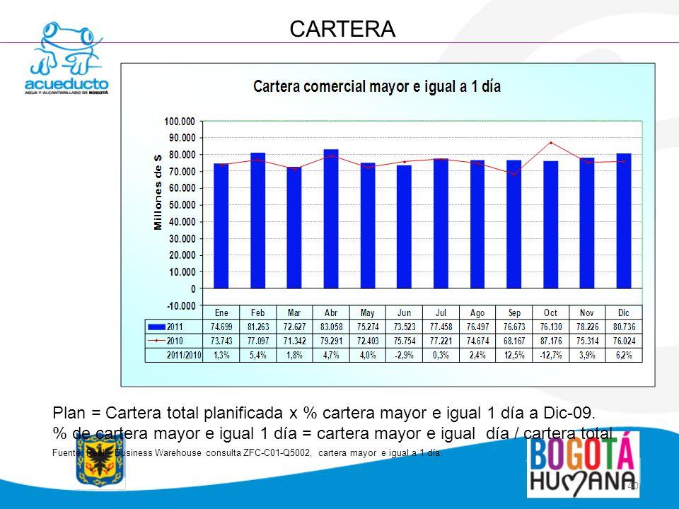 CARTERA Plan = Cartera total planificada x % cartera mayor e igual 1 día a Dic-09.