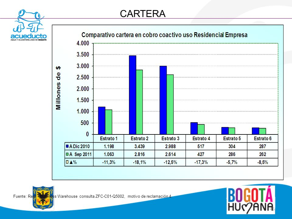 CARTERA Fuente: Real - Business Warehouse consulta ZFC-C01-Q5002, motivo de reclamación 4.