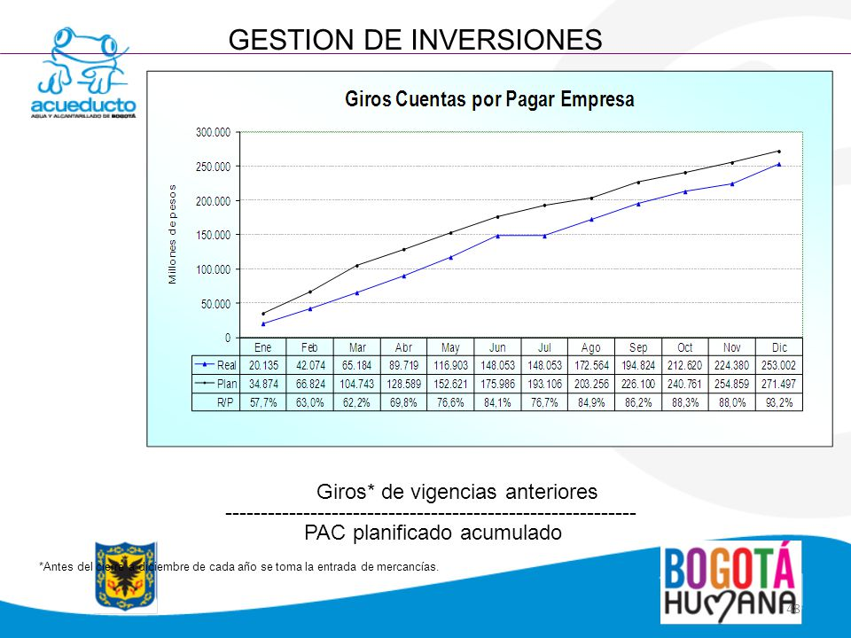 GESTION DE INVERSIONES