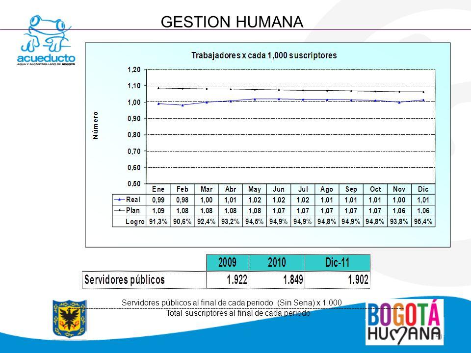 GESTION HUMANA Servidores públicos al final de cada periodo (Sin Sena) x 1.000.
