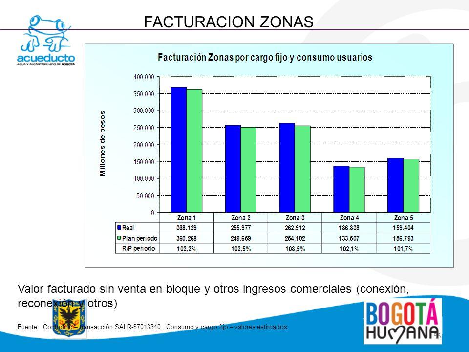 FACTURACION ZONAS Valor facturado sin venta en bloque y otros ingresos comerciales (conexión, reconexión y otros)