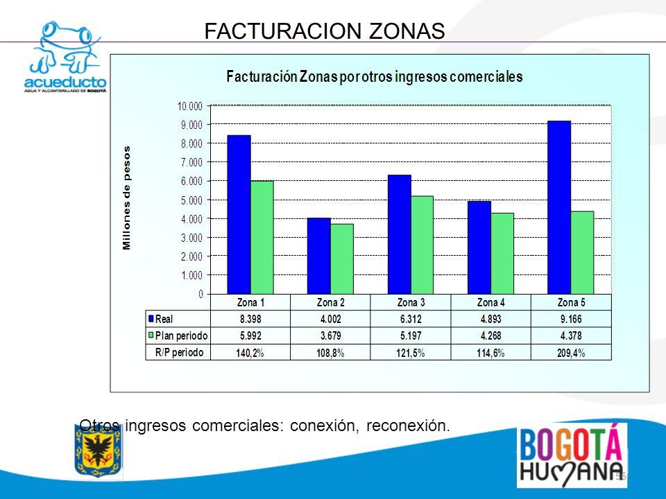 FACTURACION ZONAS Otros ingresos comerciales: conexión, reconexión.