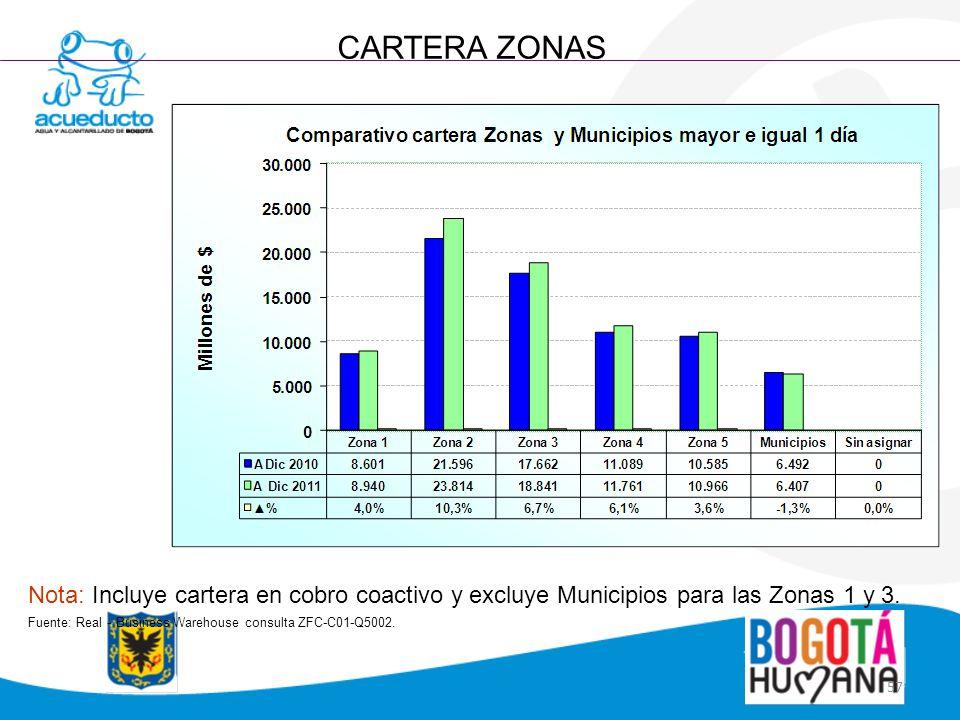 CARTERA ZONAS Nota: Incluye cartera en cobro coactivo y excluye Municipios para las Zonas 1 y 3.
