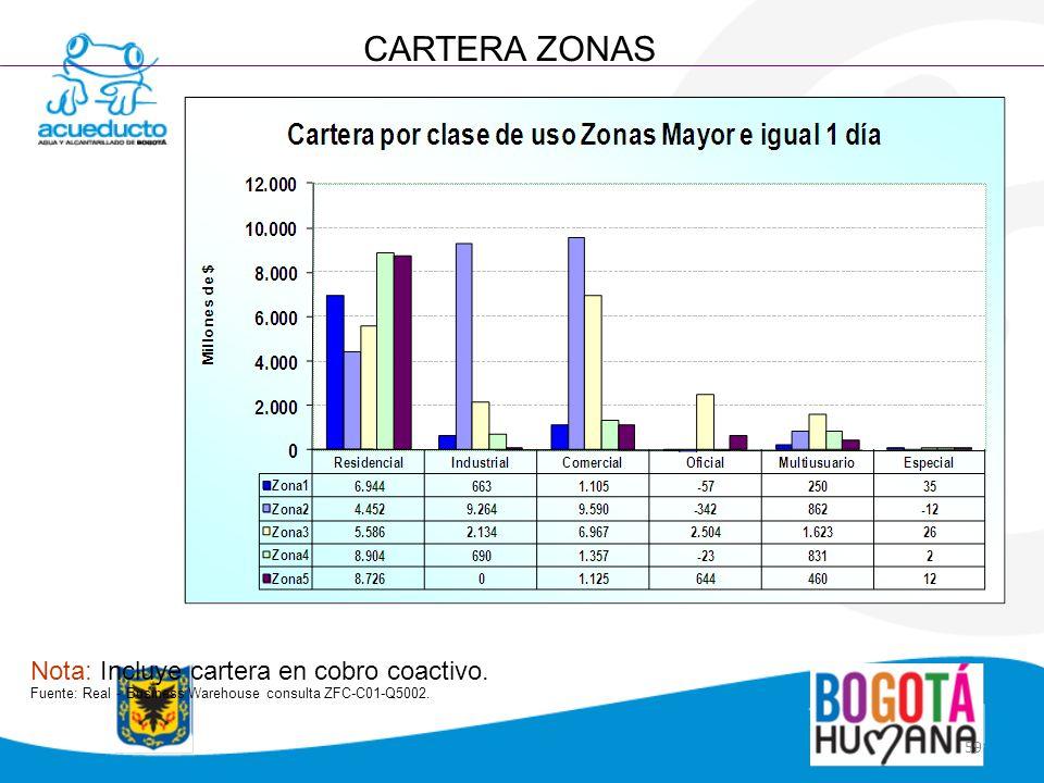 CARTERA ZONAS Nota: Incluye cartera en cobro coactivo.