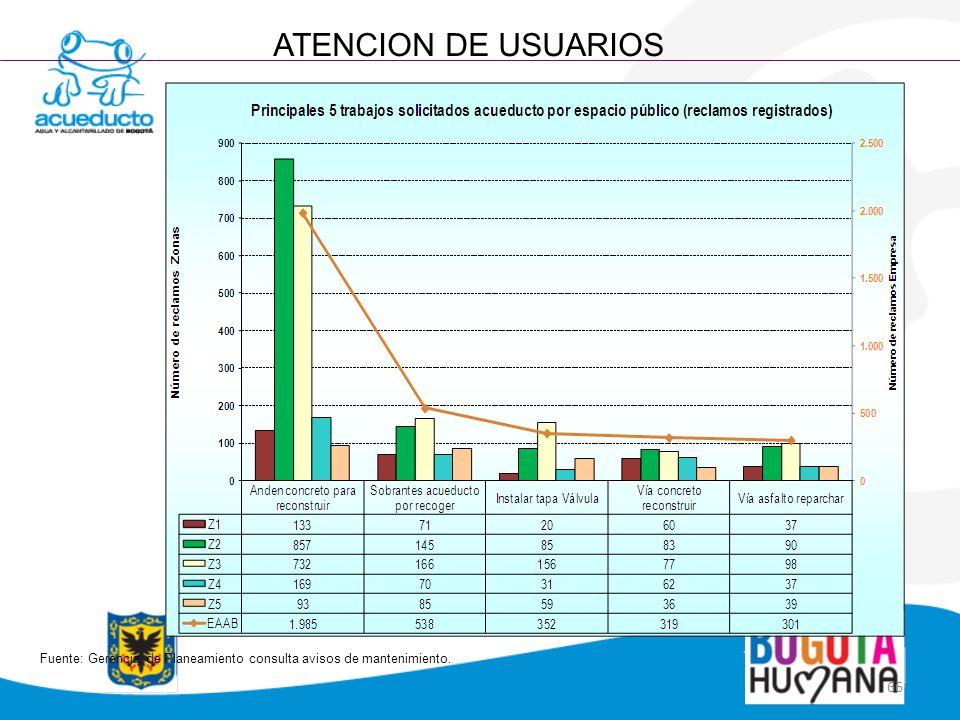ATENCION DE USUARIOS Fuente: Gerencia de Planeamiento consulta avisos de mantenimiento.