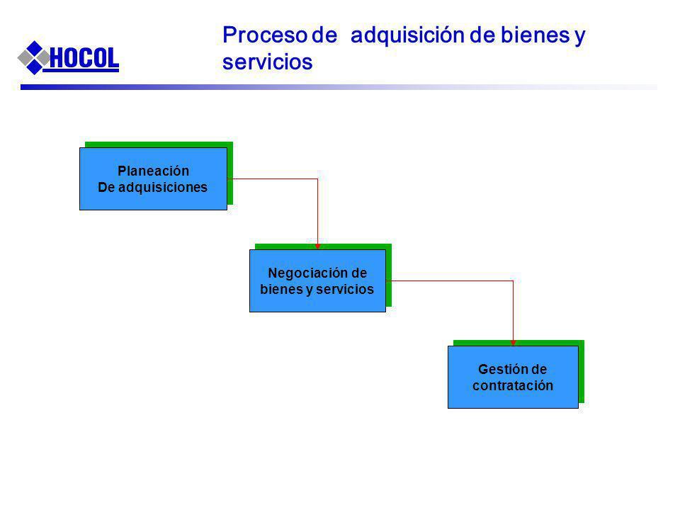 Negociación de bienes y servicios Gestión de contratación