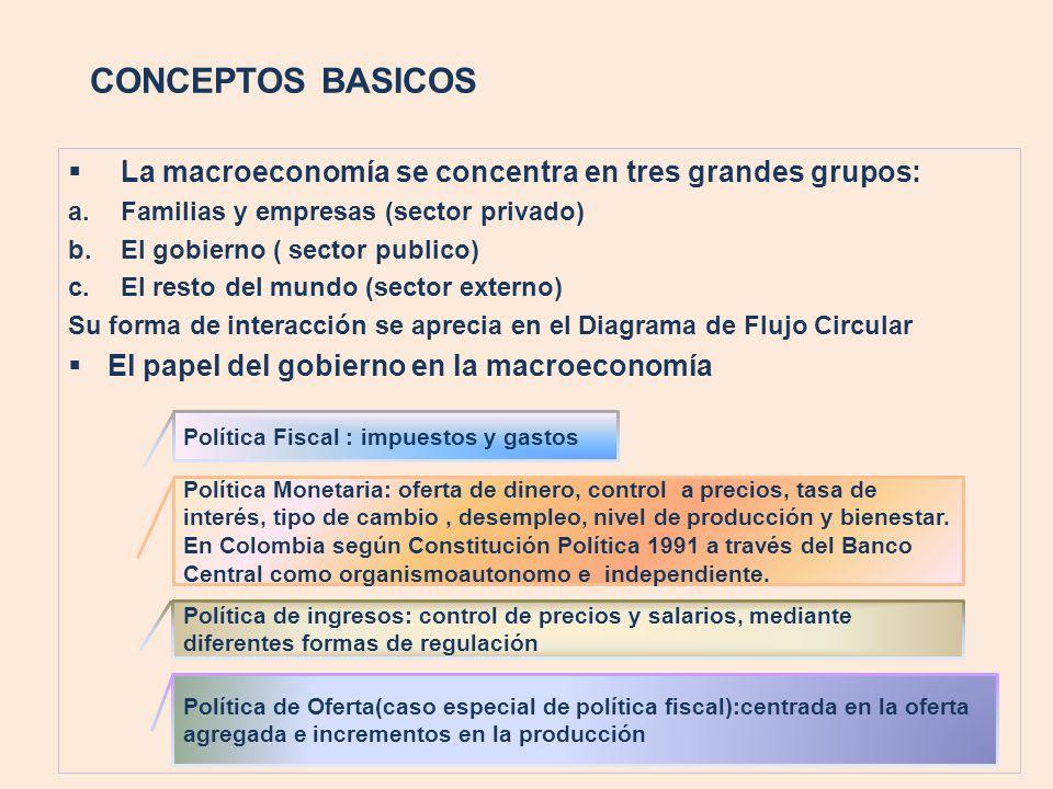 CONCEPTOS BASICOS La macroeconomía se concentra en tres grandes grupos: Familias y empresas (sector privado)