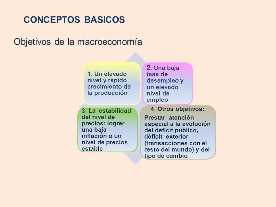Objetivos de la macroeconomía