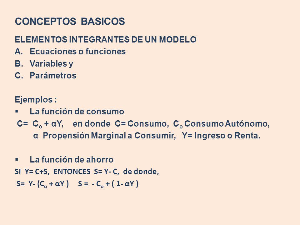 CONCEPTOS BASICOS ELEMENTOS INTEGRANTES DE UN MODELO