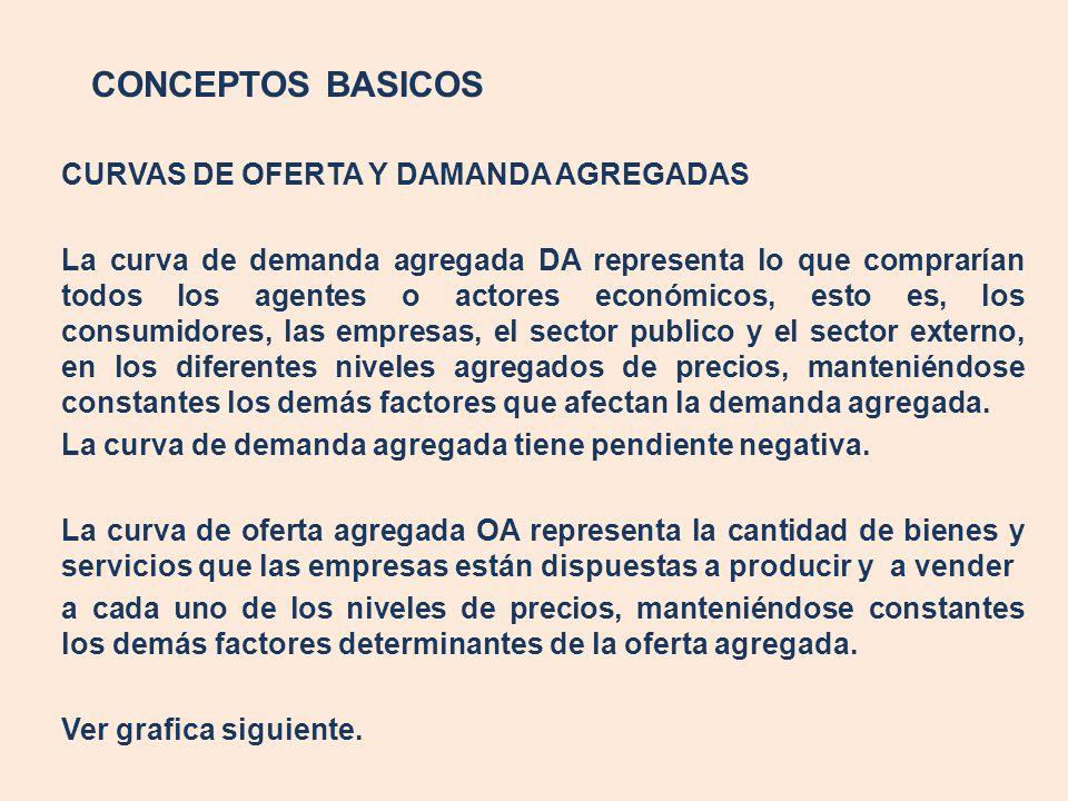 CONCEPTOS BASICOS CURVAS DE OFERTA Y DAMANDA AGREGADAS