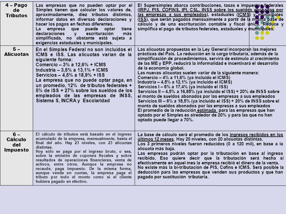 6 – Cálculo del Impuesto 5 – Alícuotas