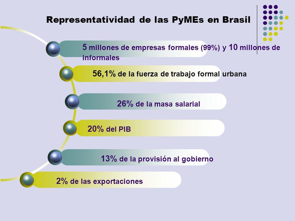 Representatividad de las PyMEs en Brasil