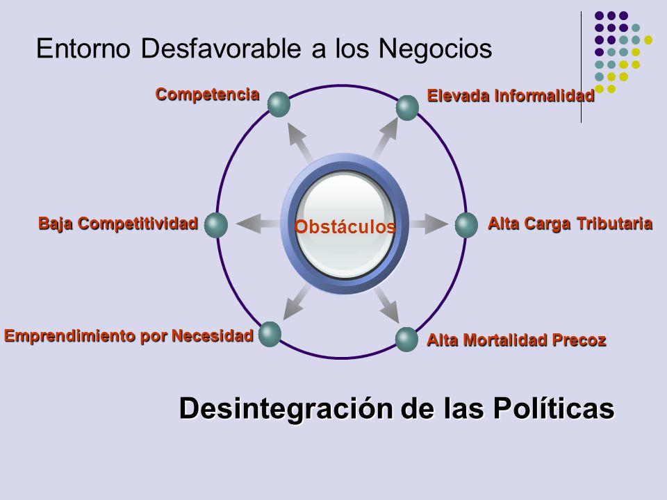 Entorno Desfavorable a los Negocios