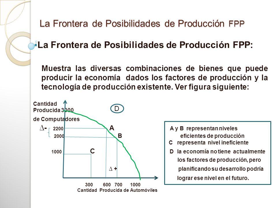 La Frontera de Posibilidades de Producción FPP