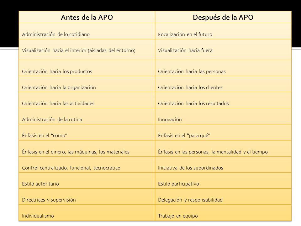 Antes de la APO Después de la APO