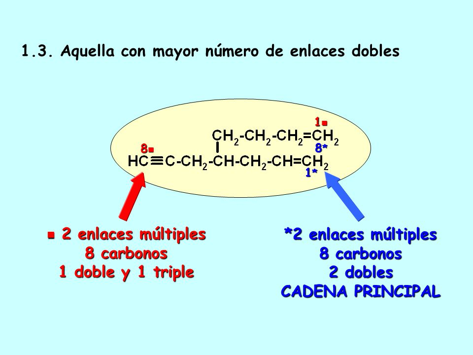 *2 enlaces múltiples 8 carbonos 2 dobles CADENA PRINCIPAL