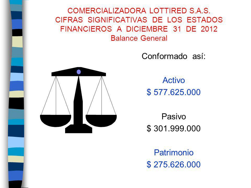 Conformado así: Activo $ 577.625.000 Pasivo $ 301.999.000 Patrimonio