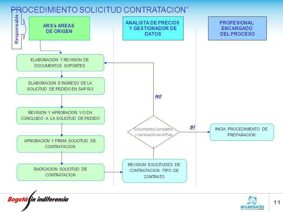 PROCEDIMIENTO SOLICITUD CONTRATACION