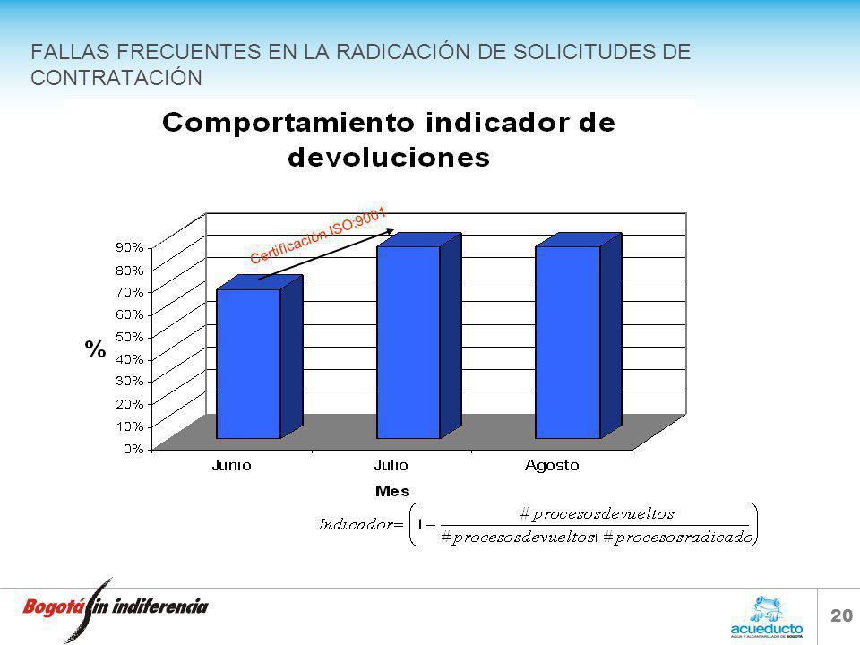 FALLAS FRECUENTES EN LA RADICACIÓN DE SOLICITUDES DE CONTRATACIÓN