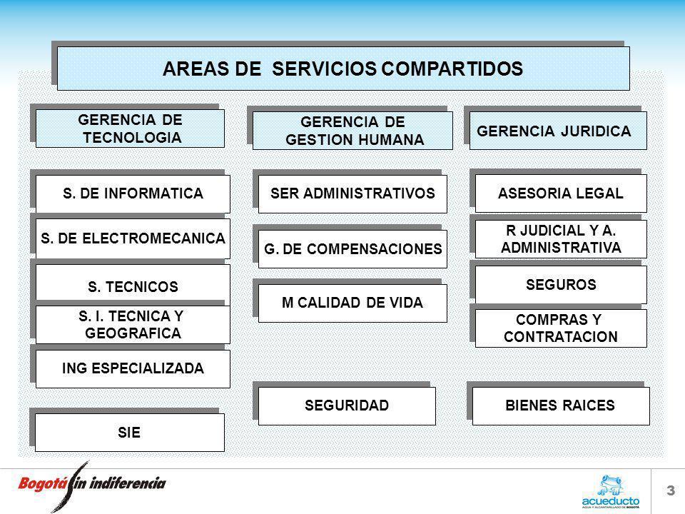 AREAS DE SERVICIOS COMPARTIDOS