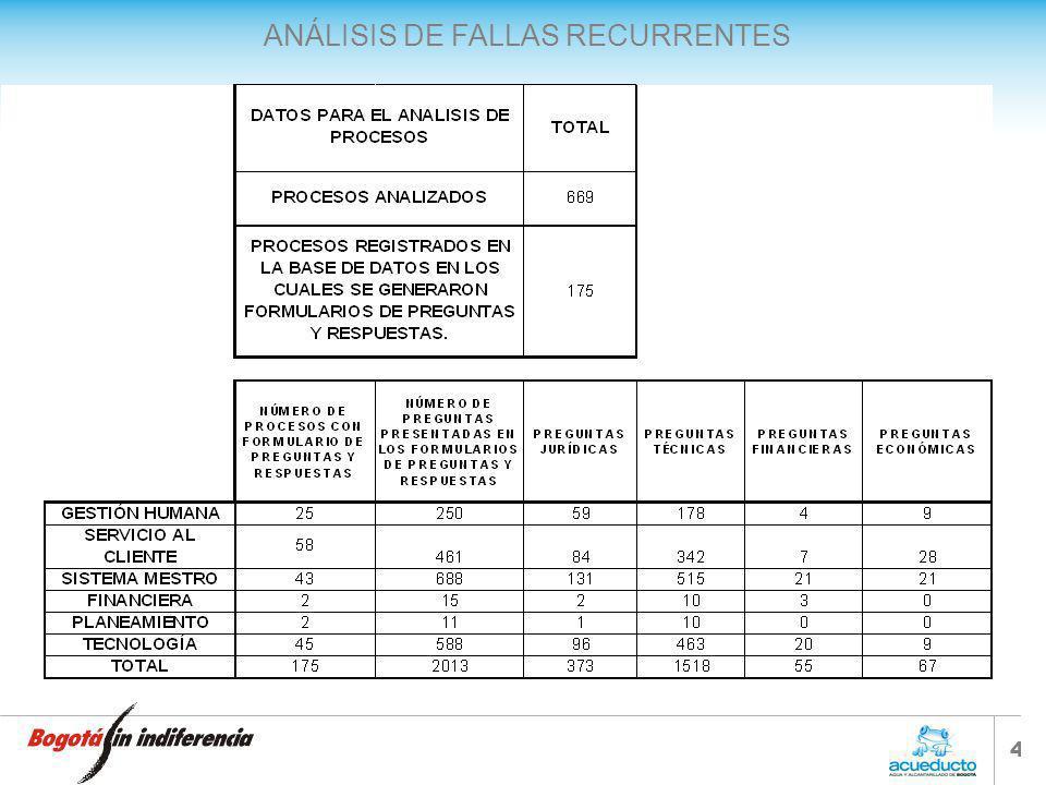 ANÁLISIS DE FALLAS RECURRENTES