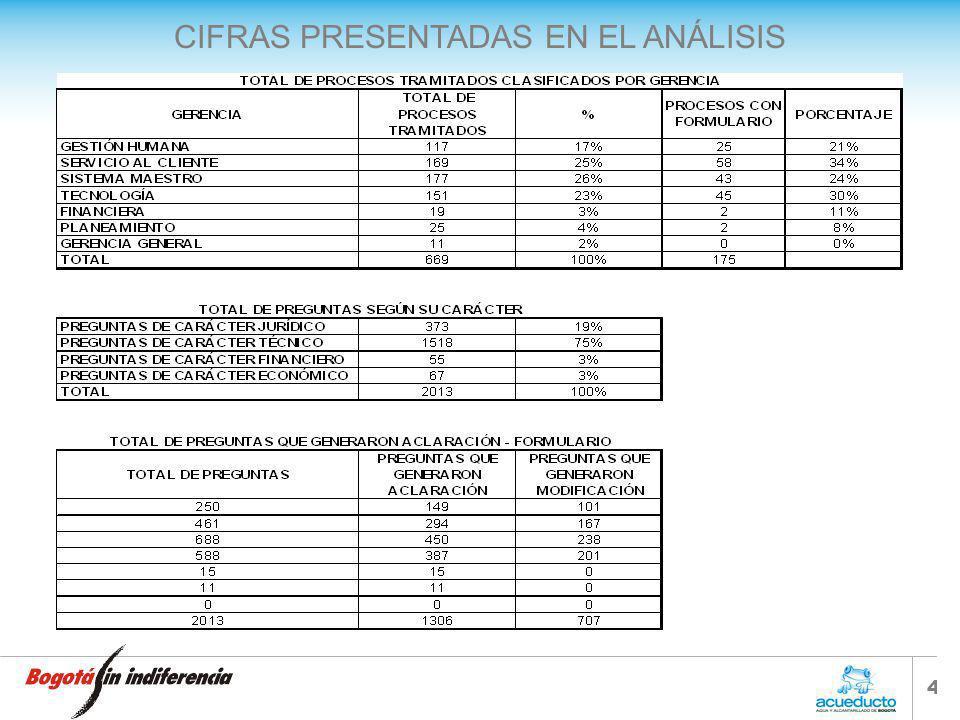 CIFRAS PRESENTADAS EN EL ANÁLISIS