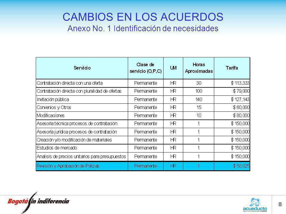 CAMBIOS EN LOS ACUERDOS Anexo No. 1 Identificación de necesidades