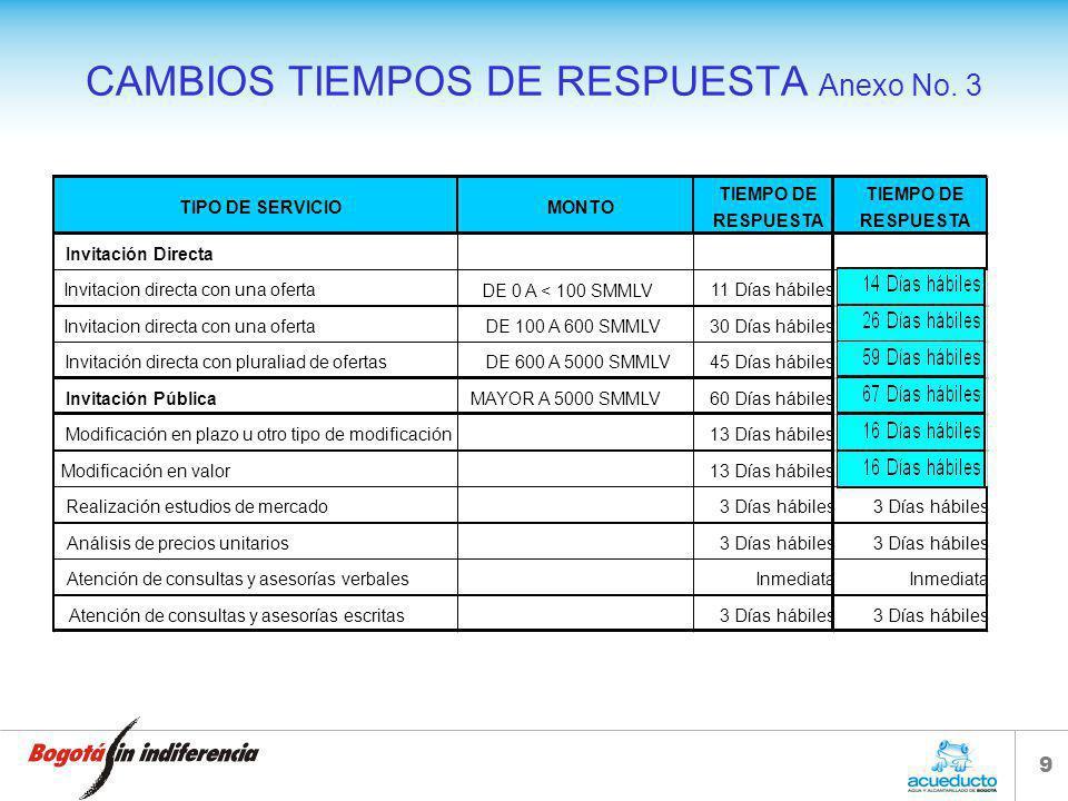 CAMBIOS TIEMPOS DE RESPUESTA Anexo No. 3