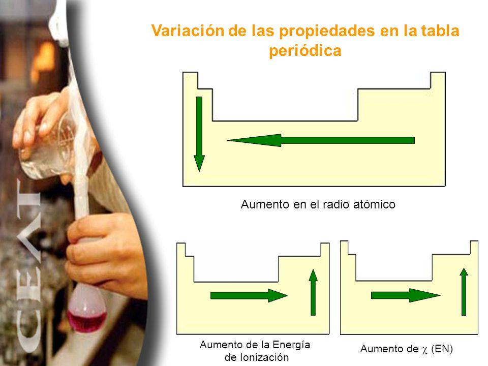 Variación de las propiedades en la tabla periódica