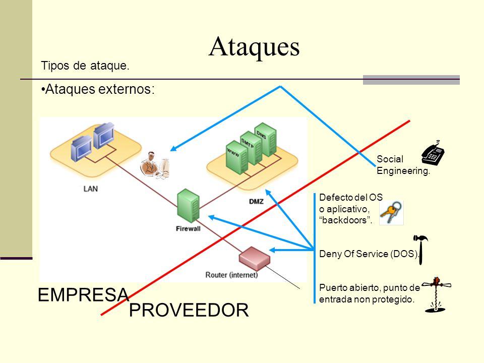Ataques EMPRESA PROVEEDOR Ataques externos: Tipos de ataque.