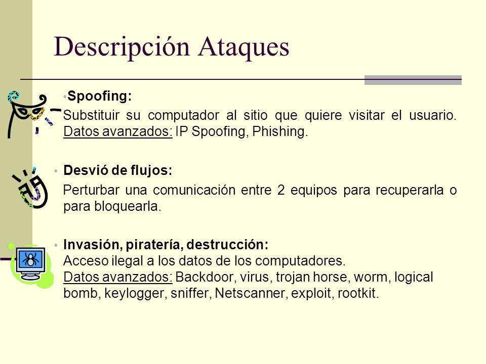 Descripción Ataques Spoofing: