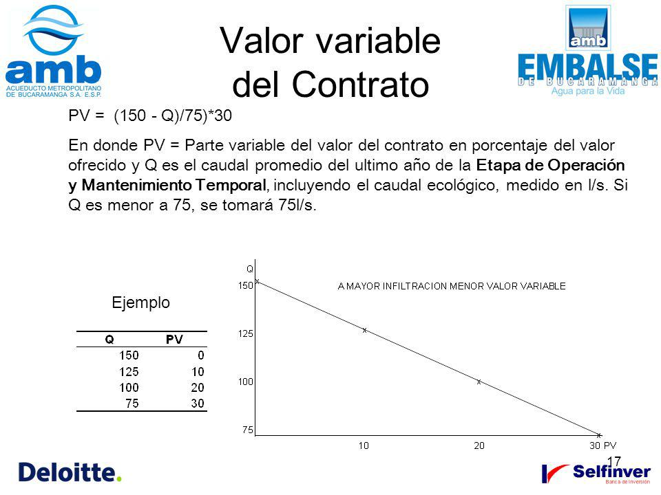 Valor variable del Contrato