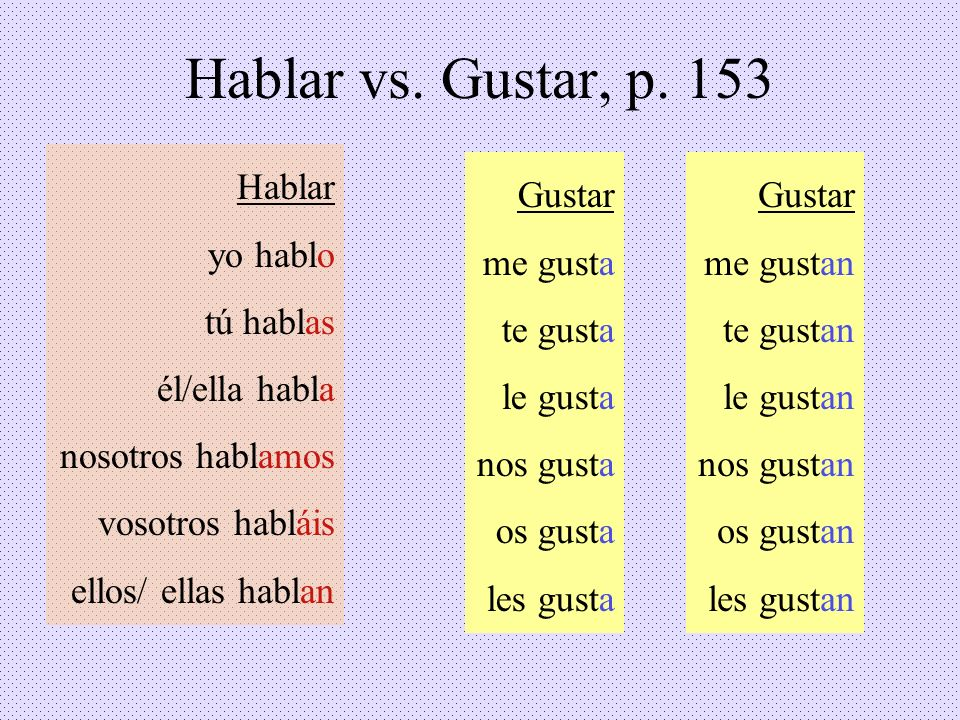 Hablar vs. Gustar, p. 153 Hablar yo hablo tú hablas él/ella habla