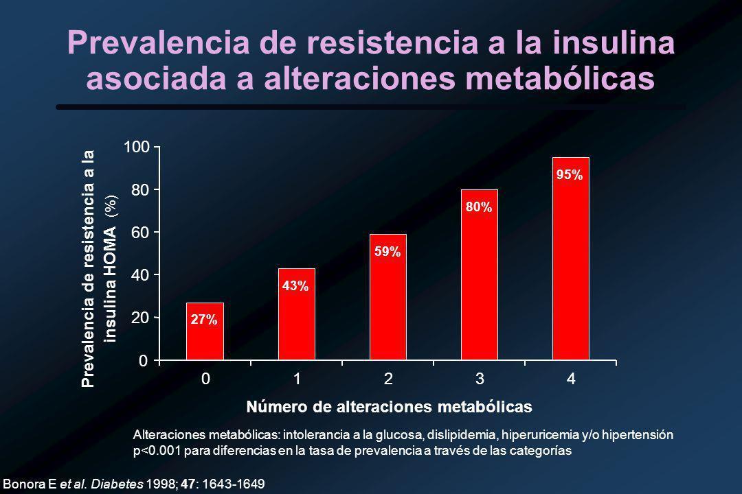 Número de alteraciones metabólicas
