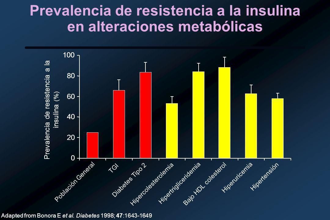 Prevalencia de resistencia a la insulina en alteraciones metabólicas