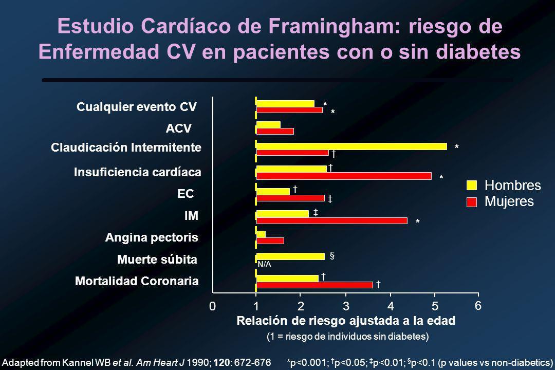 Estudio Cardíaco de Framingham: riesgo de Enfermedad CV en pacientes con o sin diabetes