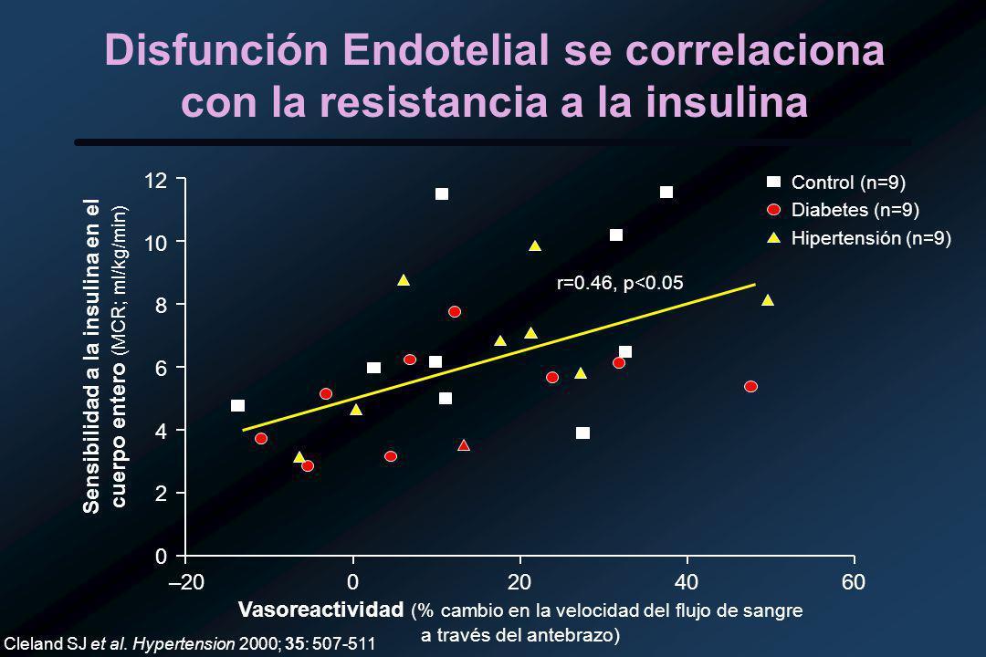 Disfunción Endotelial se correlaciona con la resistancia a la insulina