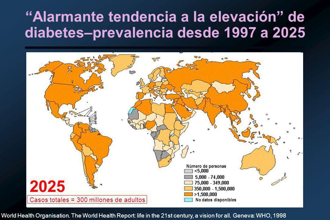 2025 Casos totales = 300 millones de adultos