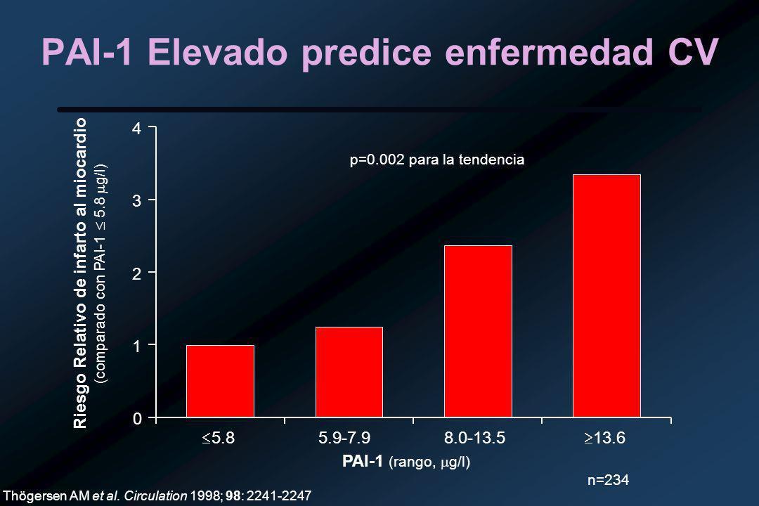 PAI-1 Elevado predice enfermedad CV