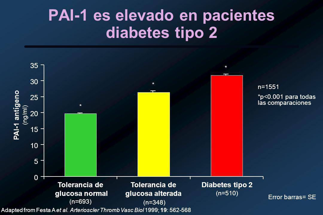PAI-1 es elevado en pacientes diabetes tipo 2