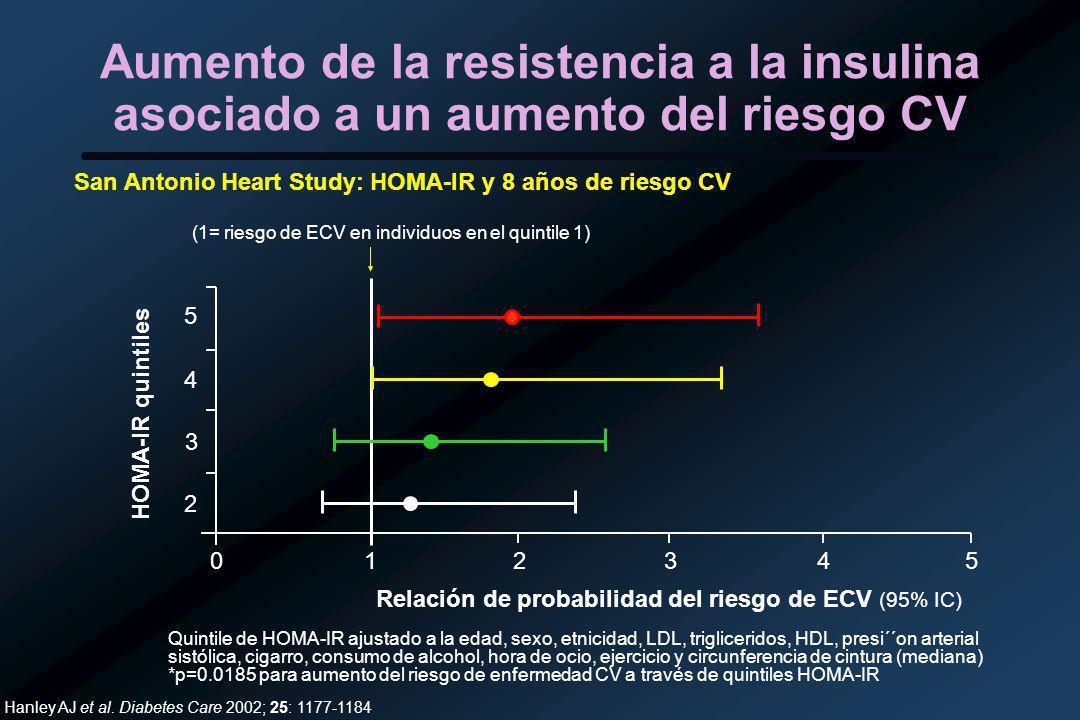 (1= riesgo de ECV en individuos en el quintile 1)