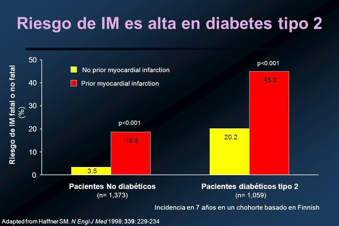 Riesgo de IM es alta en diabetes tipo 2