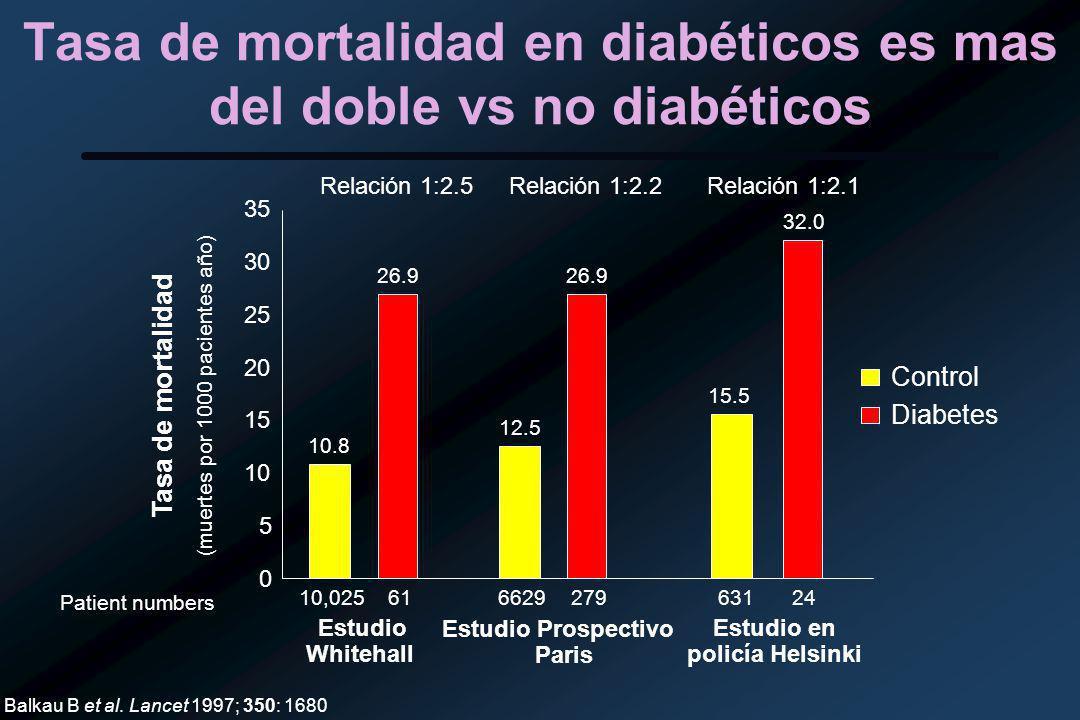 Tasa de mortalidad en diabéticos es mas del doble vs no diabéticos