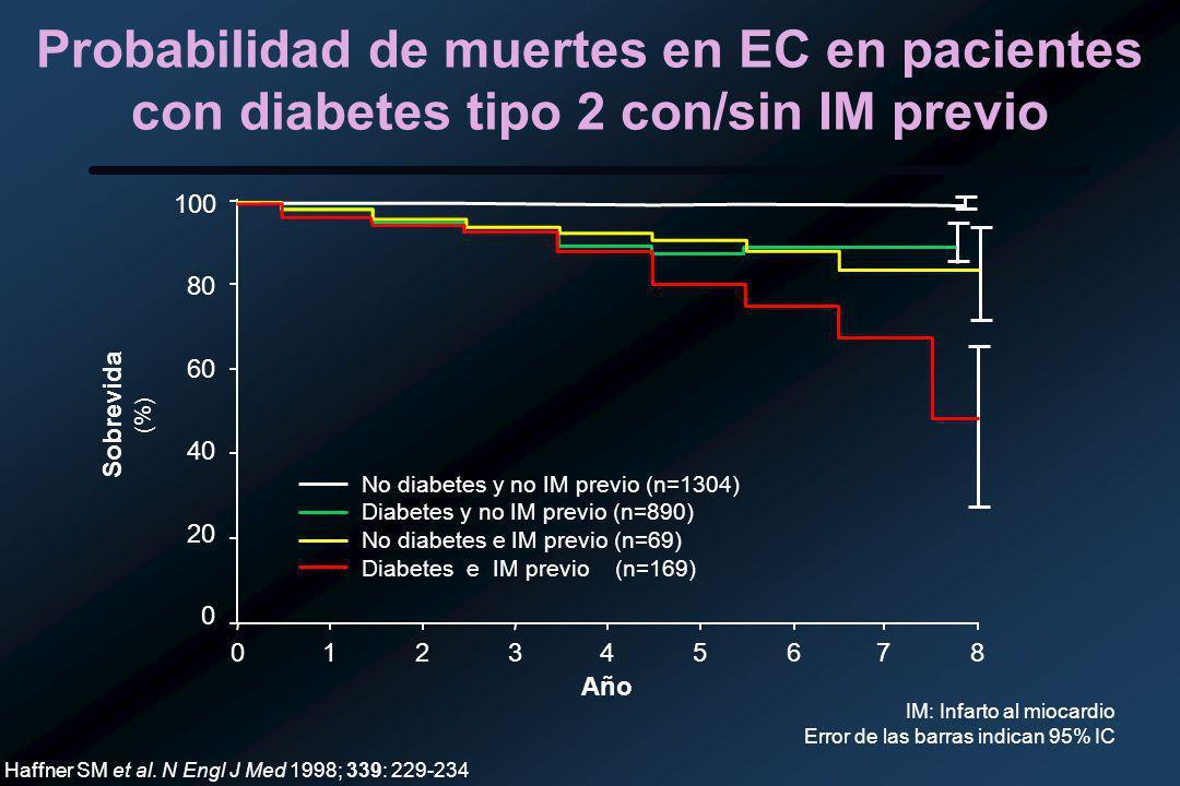 Probabilidad de muertes en EC en pacientes con diabetes tipo 2 con/sin IM previo