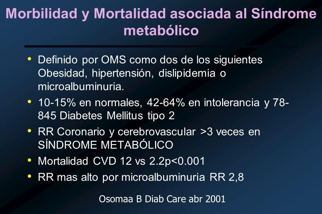 Morbilidad y Mortalidad asociada al Síndrome metabólico