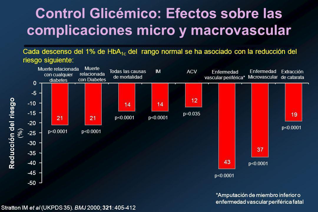 Control Glicémico: Efectos sobre las complicaciones micro y macrovascular