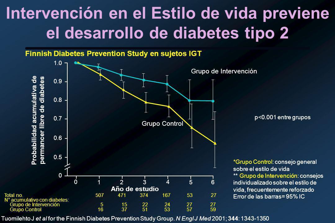 Probabilidad acumulativa de permancer libre de diabetes