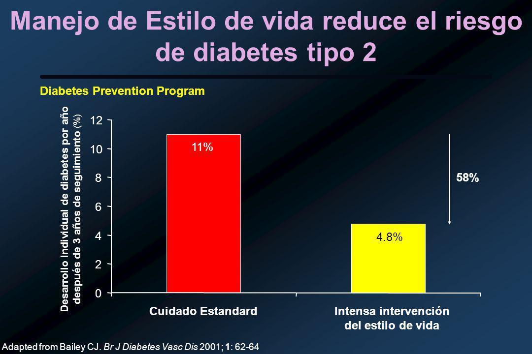 Manejo de Estilo de vida reduce el riesgo de diabetes tipo 2